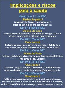 Tabela de IMC